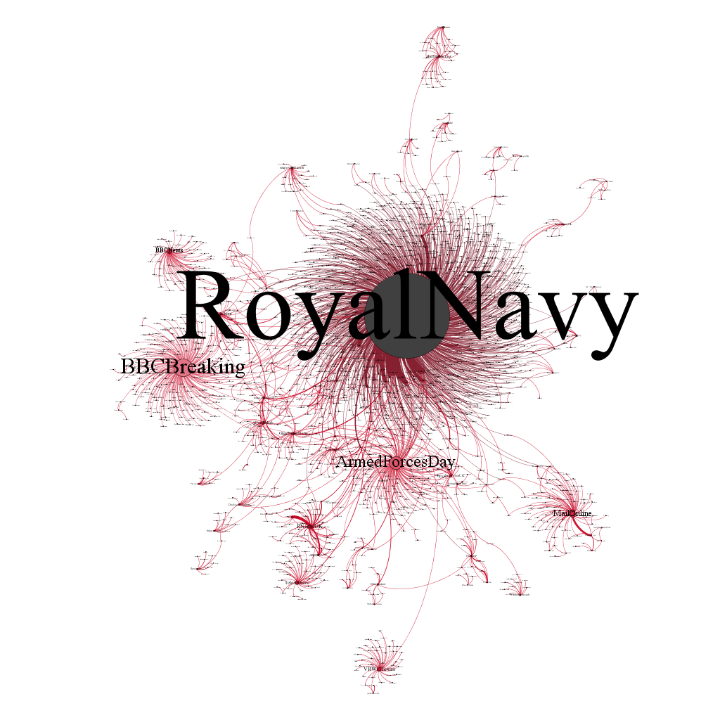Royal Navy Force Atlas Central Network 2